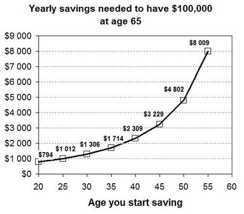 500px-Saving-early-graph4.jpg