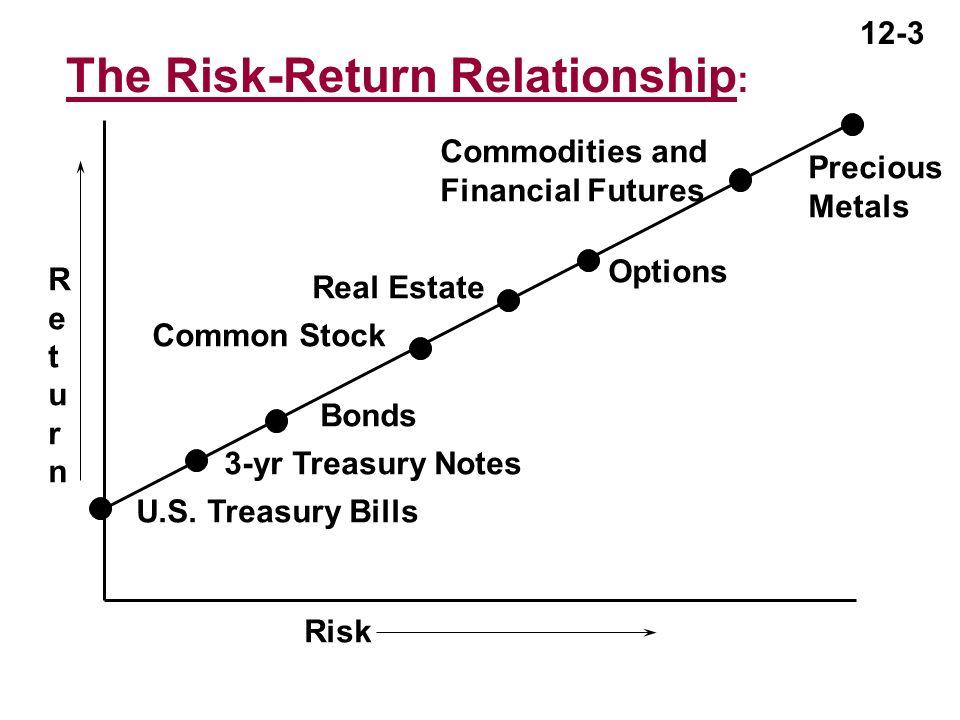 The+Risk-Return+Relationship_.jpg