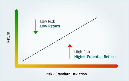 understanding-risk-return-img1